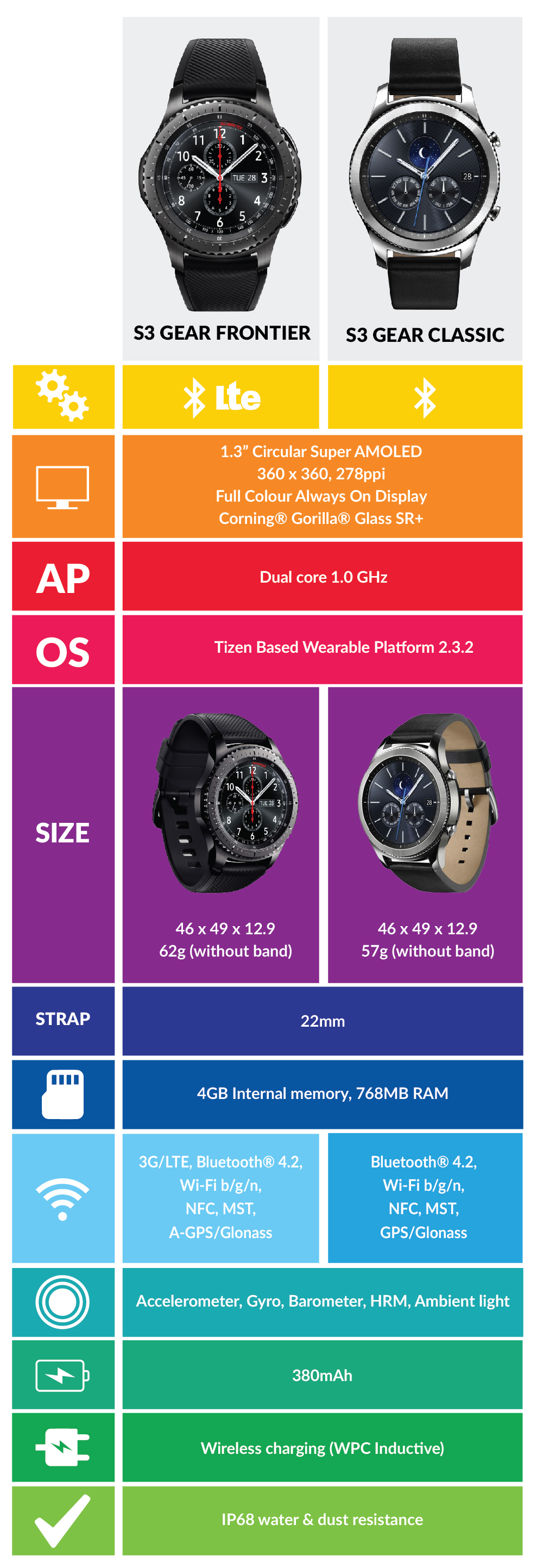Samsung GearS3 Smartwatch Comparison