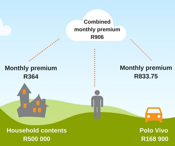 save, combining insurance, household contents, polo vivo