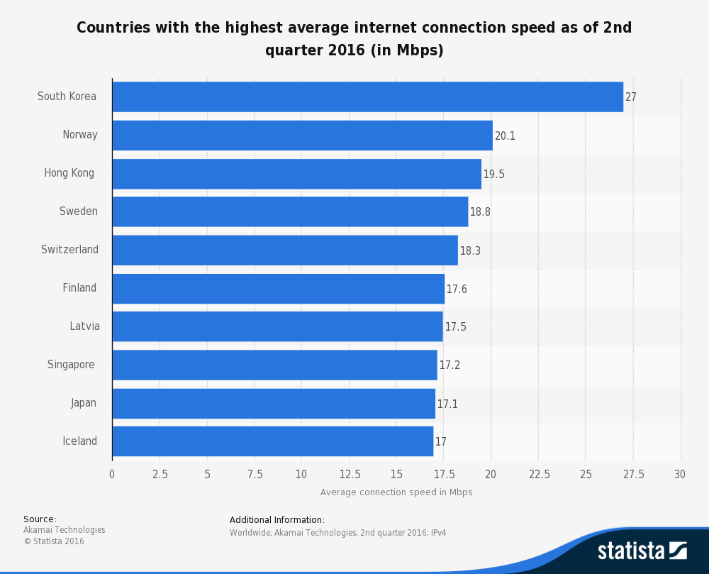 statistic_id204952_average-internet-speed-by-country