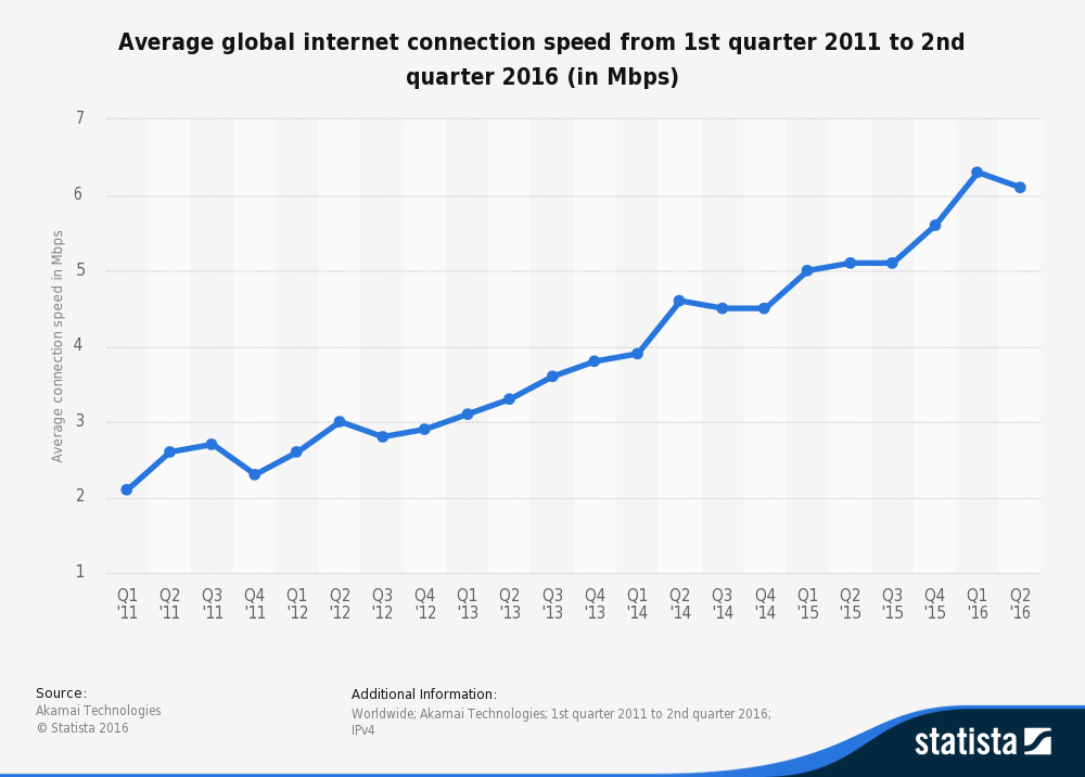 statistic_id204954_average-internet-connection-speed-worldwide-2011-2016