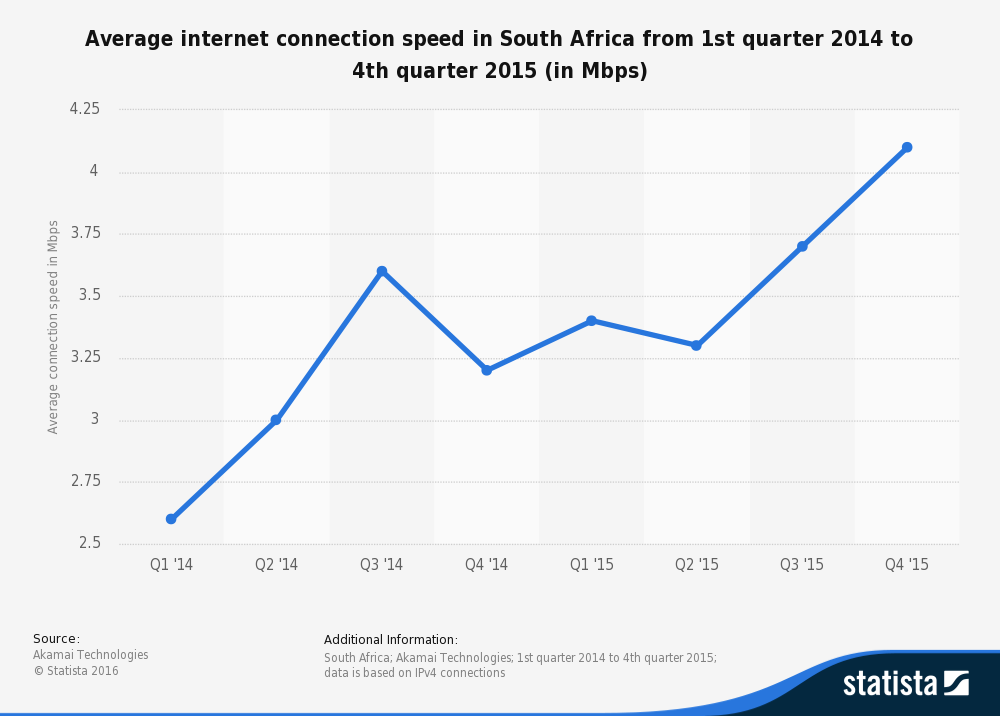 statistic_id506952_average-internet-connection-speed-in-south-africa-2014-2015